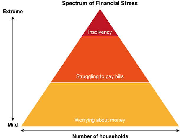 financial stress